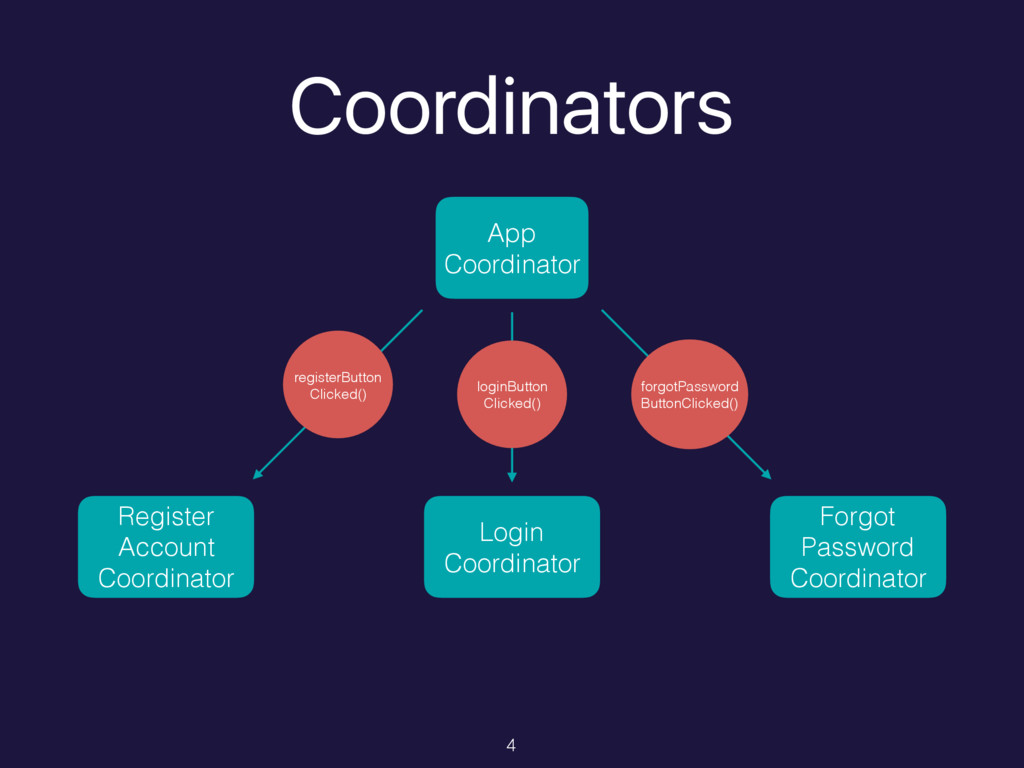 Coordinators App Coordinator Register Account C...