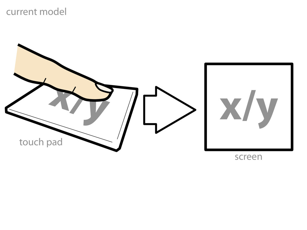 x/y x/y current model touch pad screen