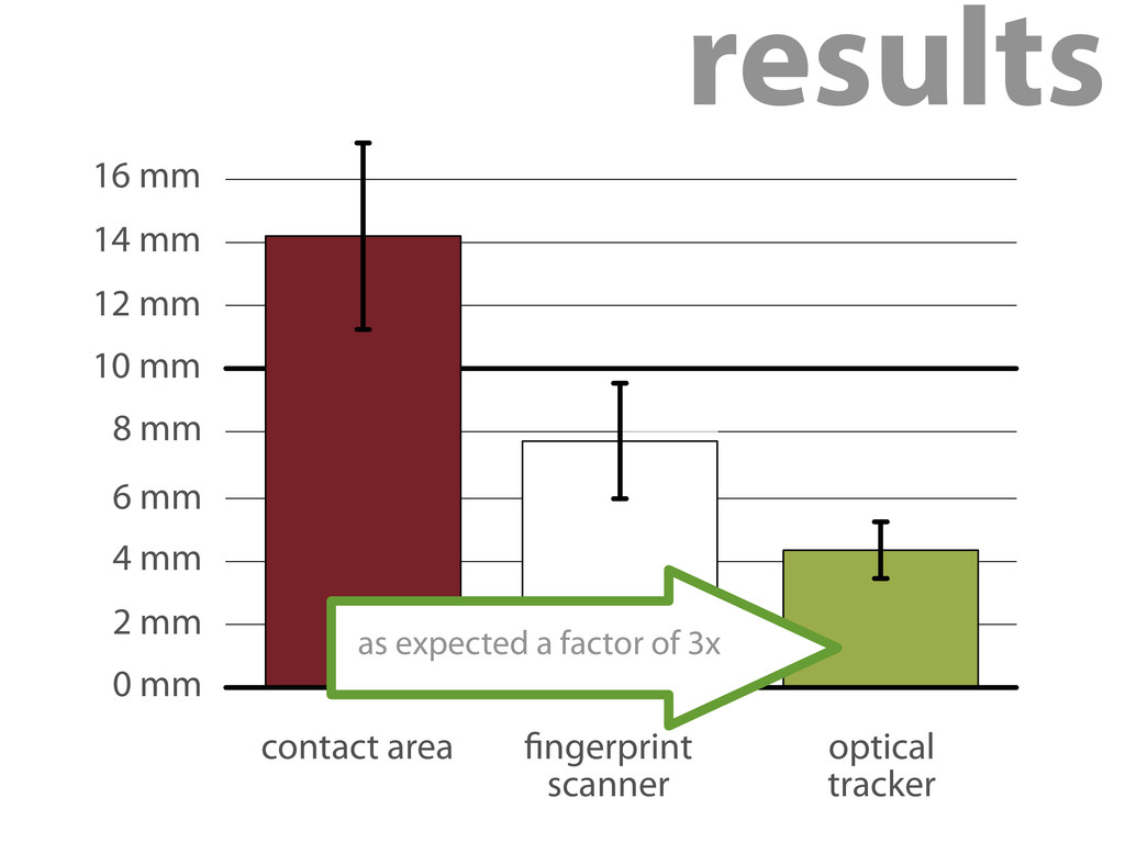 as expected a factor of 3x 0 mm 2 mm 4 mm 6 mm ...