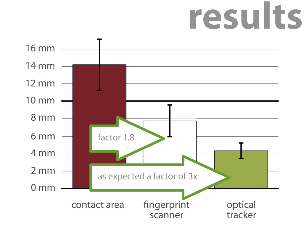 as expected a factor of 3x factor 1.8 0 mm 2 mm...