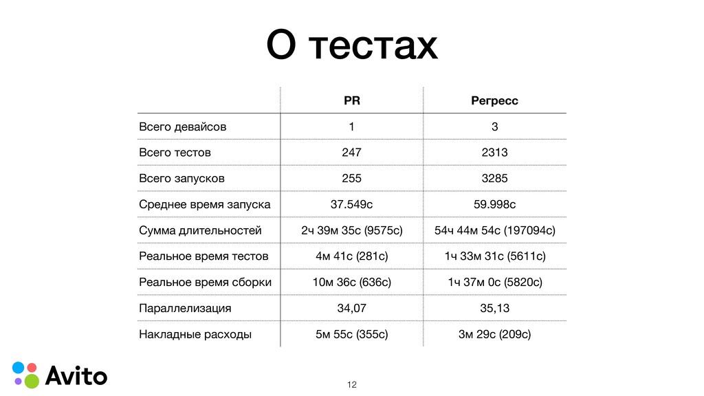 О тестах PR Регресс Всего девайсов 1 3 Всего те...