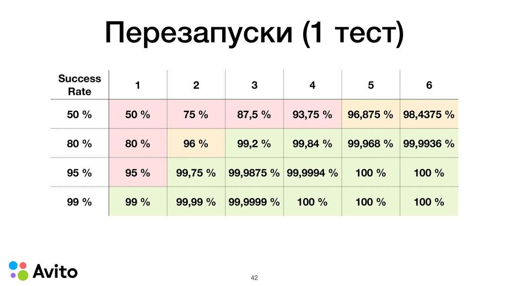 Перезапуски (1 тест) Success Rate 1 2 3 4 5 6 5...