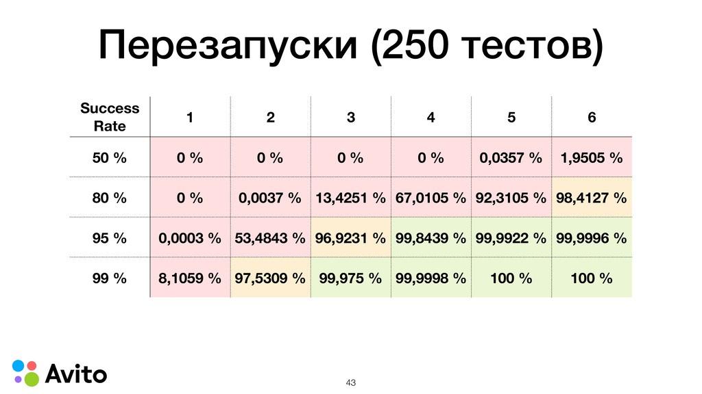 Перезапуски (250 тестов) Success Rate 1 2 3 4 5...