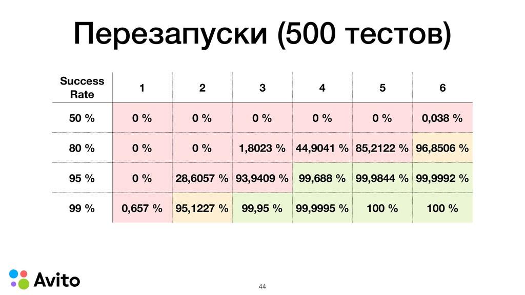 Перезапуски (500 тестов) Success Rate 1 2 3 4 5...