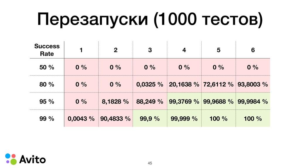 Перезапуски (1000 тестов) Success Rate 1 2 3 4 ...