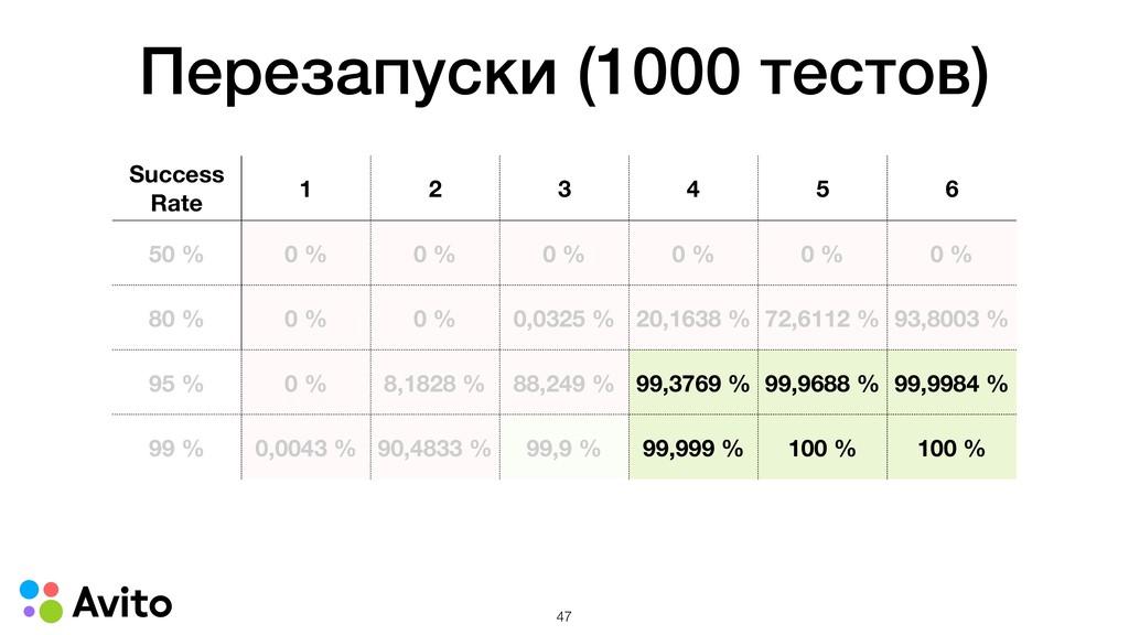 Success Rate 1 2 3 4 5 6 50 % 0 % 0 % 0 % 0 % 0...