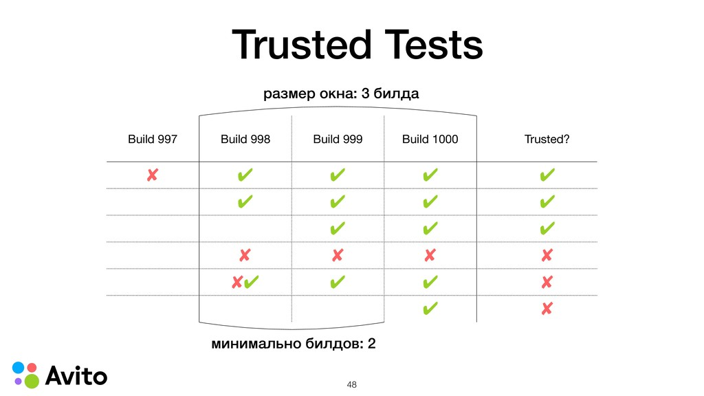 Trusted Tests Build 997 Build 998 Build 999 Bui...