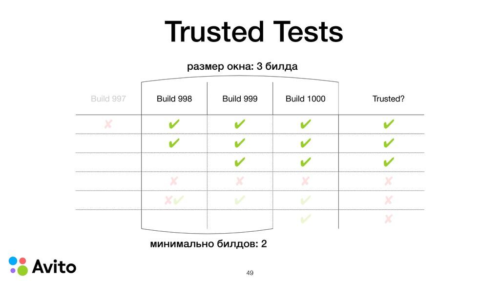 Build 997 Build 998 Build 999 Build 1000 Truste...