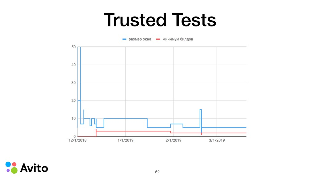 Trusted Tests !52