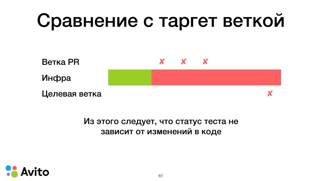 Сравнение с таргет веткой Ветка PR ✘ ✘ ✘ Инфра ...
