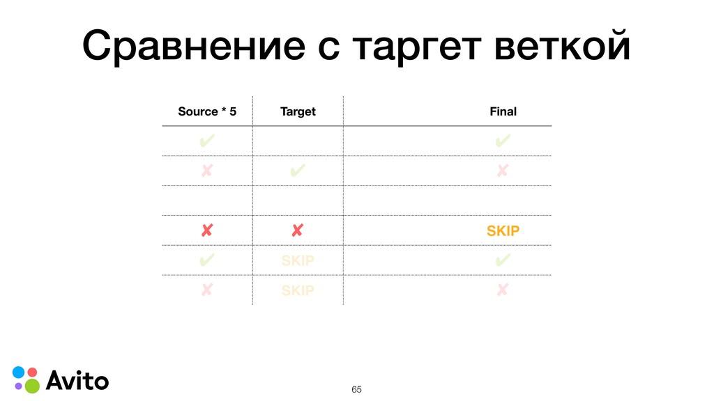 Сравнение с таргет веткой Source * 5 Target Fin...