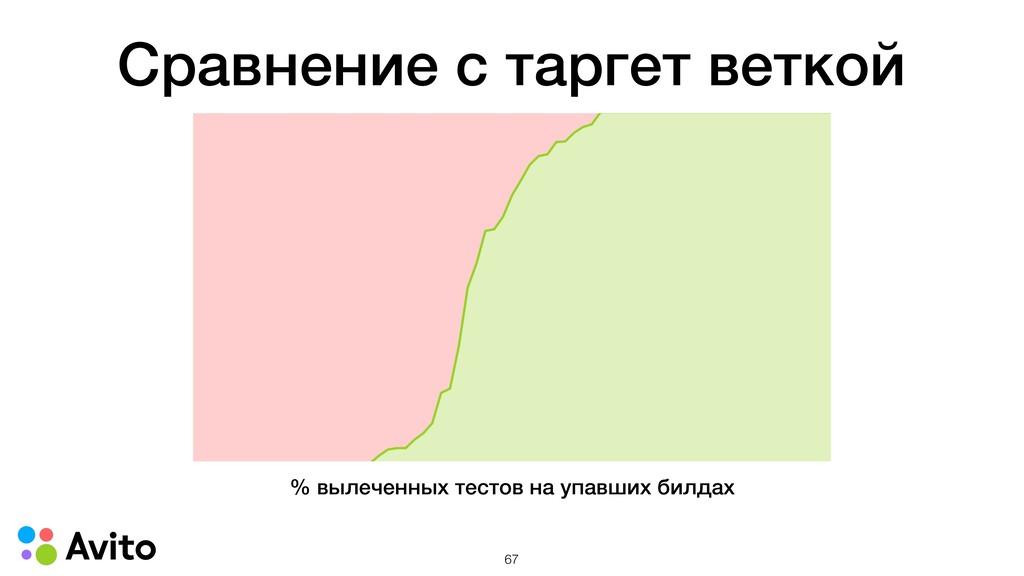 Сравнение с таргет веткой % вылеченных тестов н...