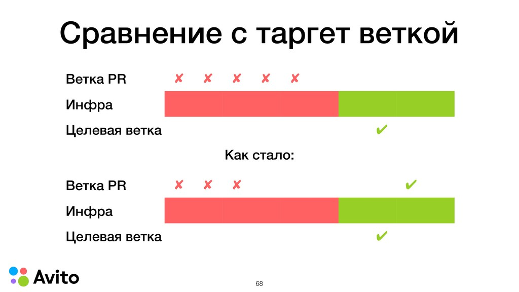 Сравнение с таргет веткой Ветка PR ✘ ✘ ✘ ✘ ✘ Ин...