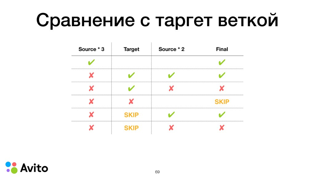 Сравнение с таргет веткой Source * 3 Target Sou...