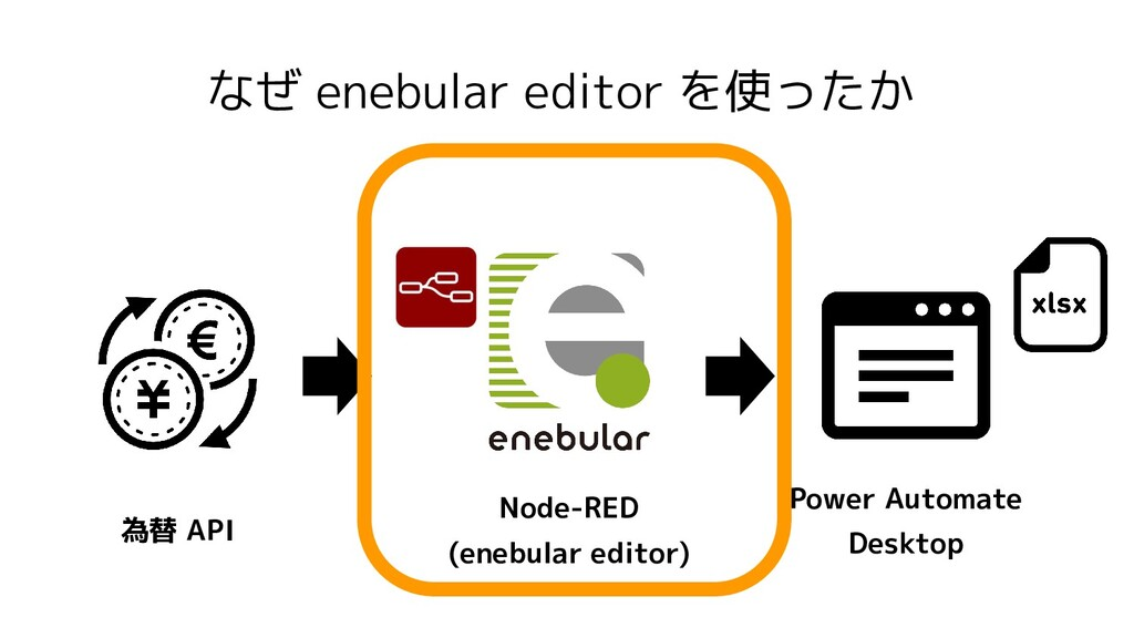 なぜ enebular editor を使ったか Power Automate Desktop...