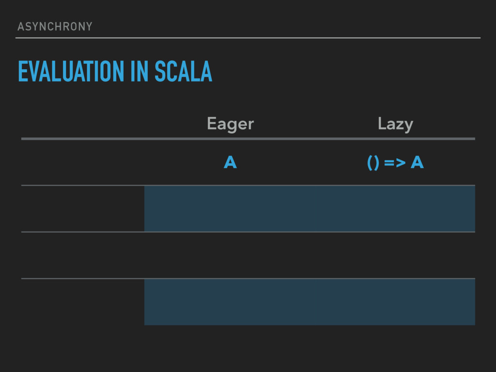ASYNCHRONY EVALUATION IN SCALA Eager Lazy A () ...