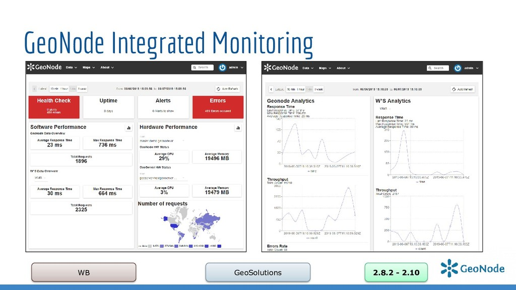 GeoNode Integrated Monitoring WB GeoSolutions 2...
