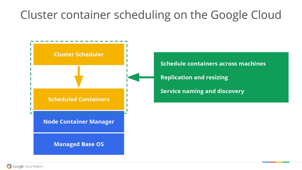 Managed Base OS Node Container Manager Schedule...