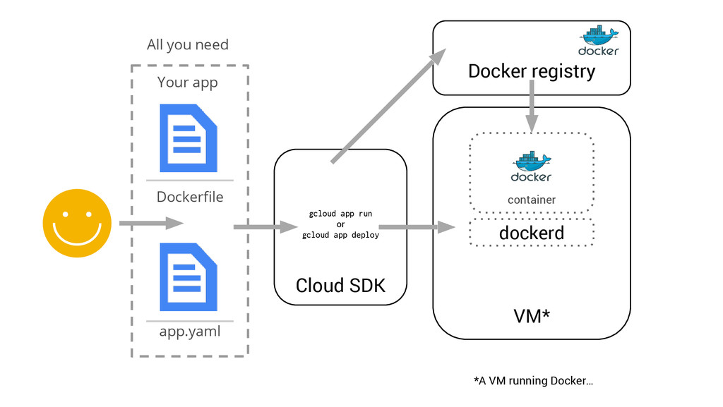 Dockerfile app.yaml All you need Your app Cloud...
