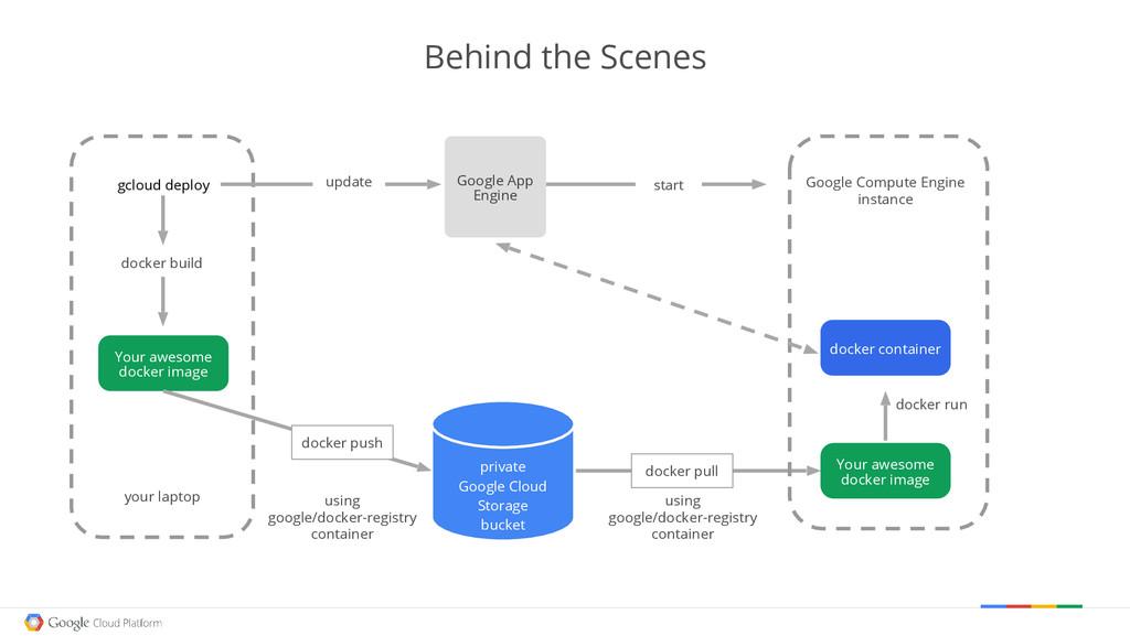 docker build using google/docker-registry conta...
