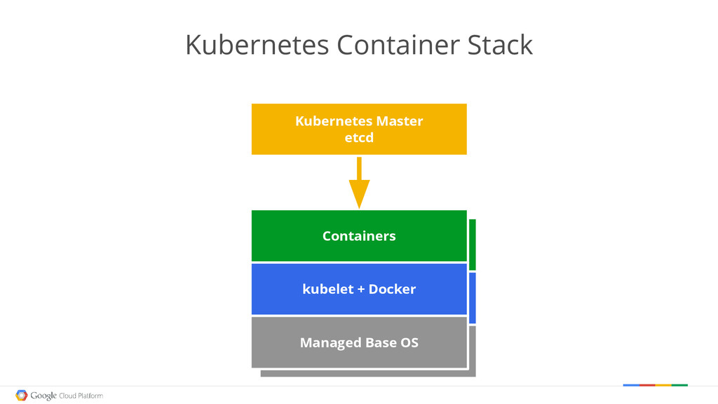 Managed Base OS kubelet Scheduled Containers Ma...