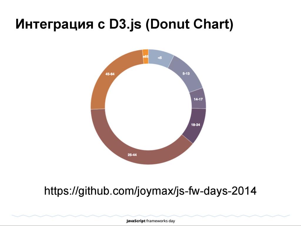 Интеграция с D3.js (Donut Chart) https://github...