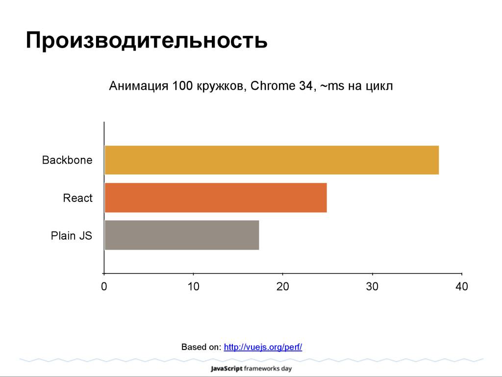 Производительность Based on: http://vuejs.org/p...