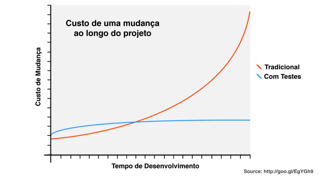 Custo de Mudança Tempo de Desenvolvimento Tradi...