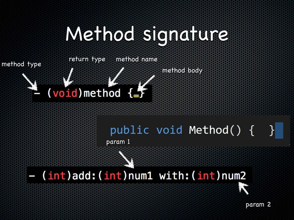 Method signature return type method name method...