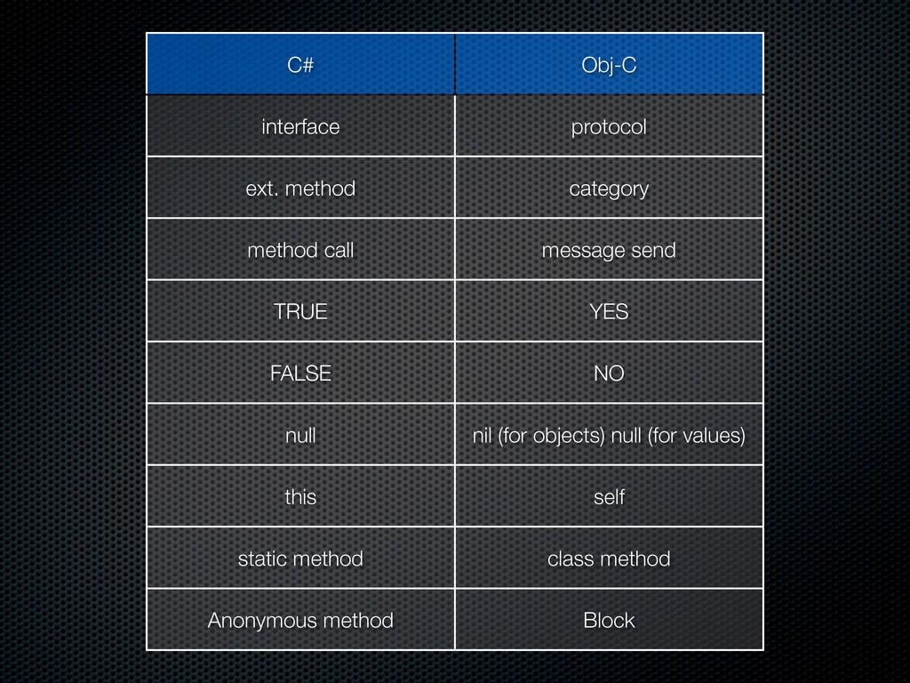 C# Obj-C interface protocol ext. method categor...