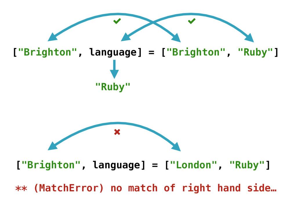 "[""Brighton"", language] = [""Brighton"", ""Ruby""] ""..."