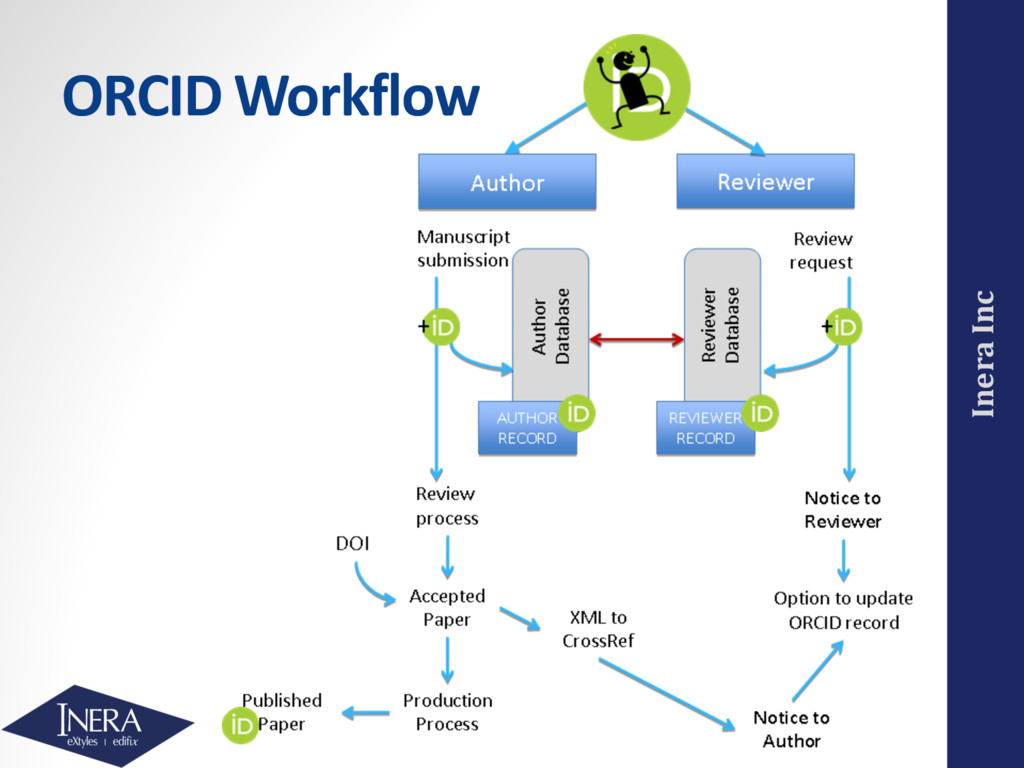 Inera Inc ORCID Workflow