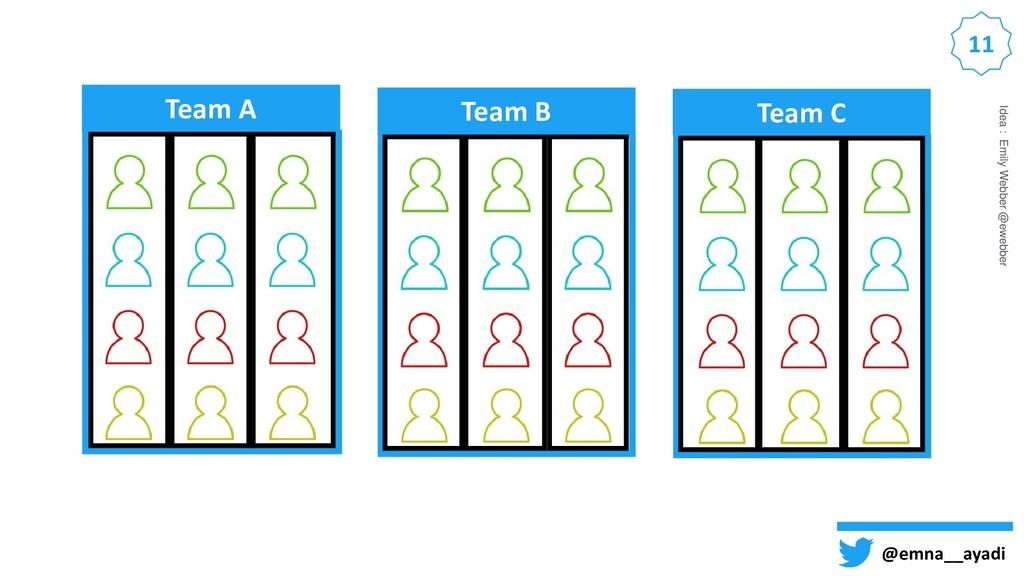 11 Team A Team B Team C @emna__ayadi Idea : Emi...