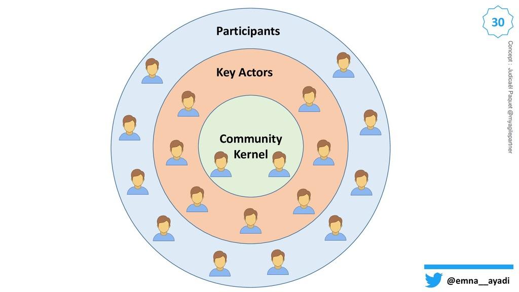 30 @emna__ayadi Community Kernel Key Actors Par...