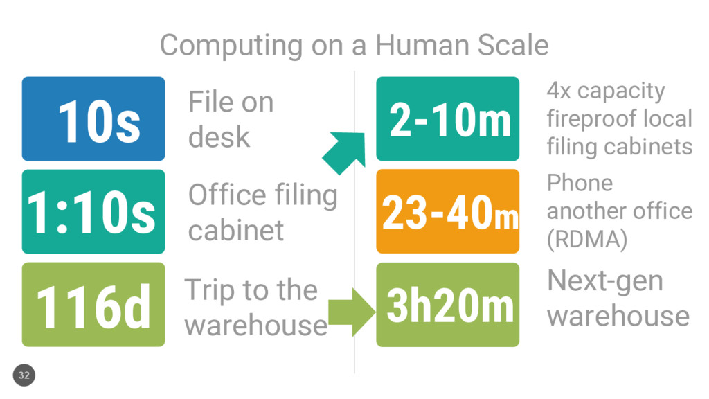 2-10m Computing on a Human Scale 32 10s 1:10s 1...