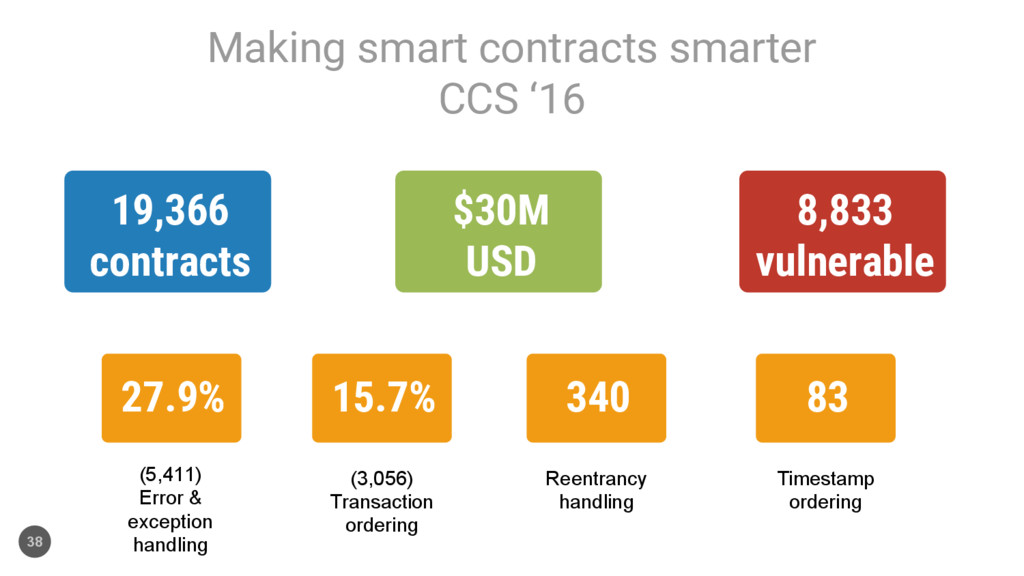 Making smart contracts smarter CCS '16 38 19,36...