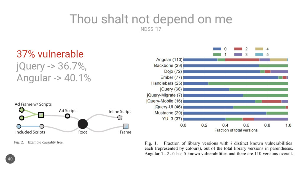 NDSS '17 Thou shalt not depend on me 40 37% vul...
