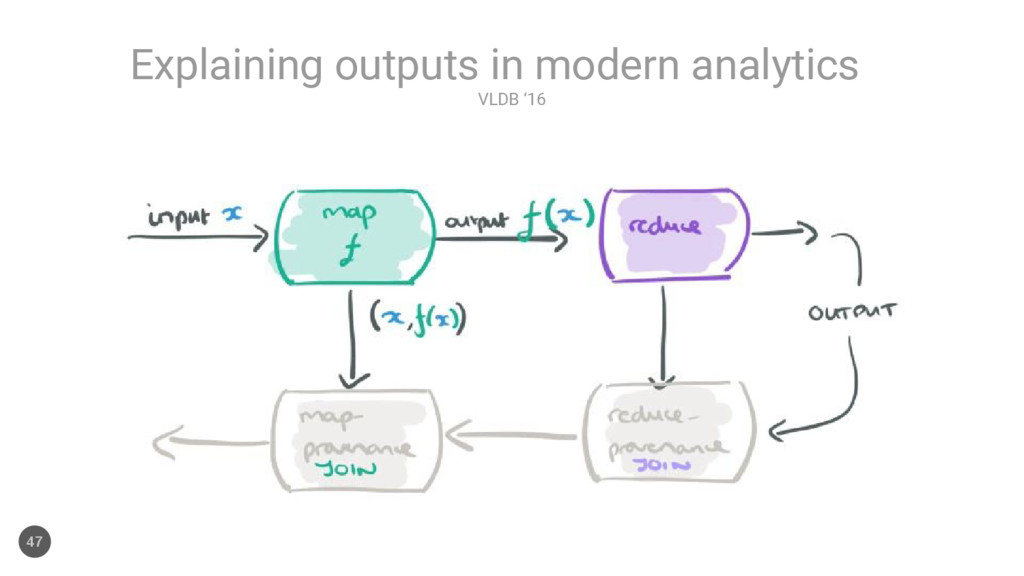 VLDB '16 Explaining outputs in modern analytics...