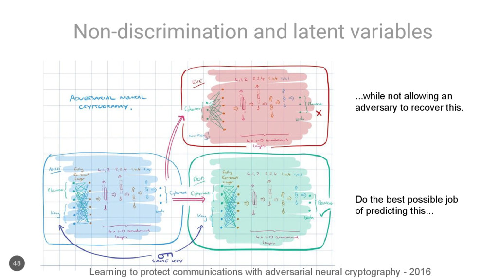 Non-discrimination and latent variables 48 Do t...