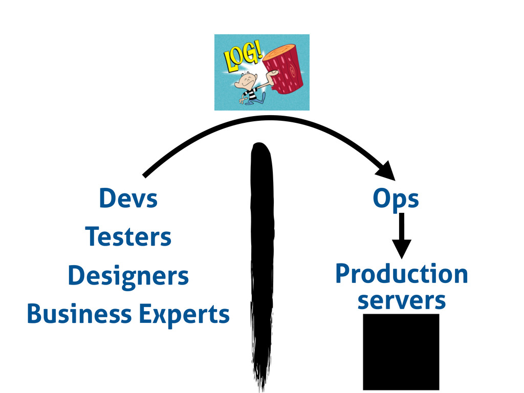 Devs Testers Designers Business Experts Ops Pro...