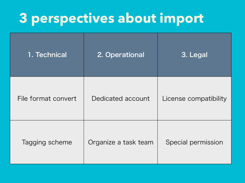 3 perspectives about import 5FDIOJDBM 0QF...