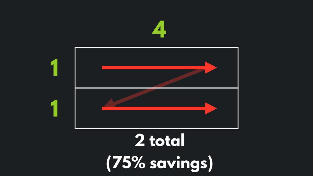 4 1 1 2 total (75% savings)