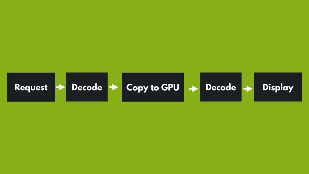 Request Decode Copy to GPU Display Decode