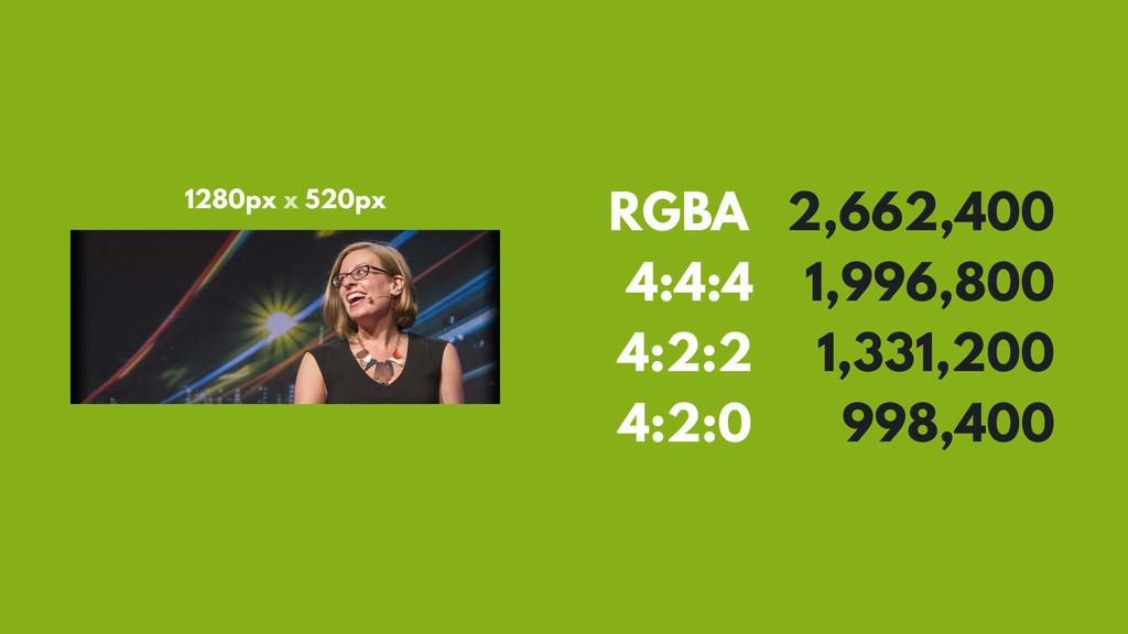 RGBA 2,662,400 4:4:4 1,996,800 4:2:2 1,331,200 ...
