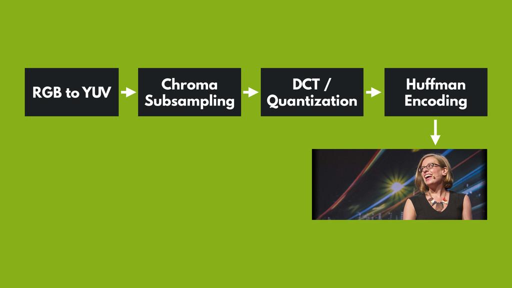 RGB to YUV Chroma Subsampling DCT / Quantizatio...