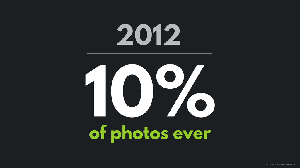 10% of photos ever 2012 Source: http://time.com...