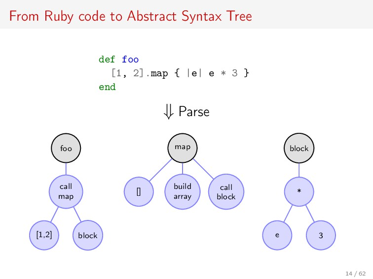From Ruby code to Abstract Syntax Tree def foo ...
