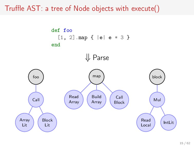 Truffle AST: a tree of Node objects with execute(...