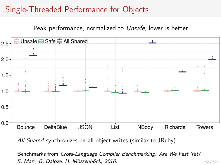 Single-Threaded Performance for Objects Peak pe...