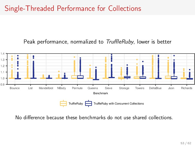 Single-Threaded Performance for Collections Pea...